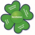 leif-kleeblatt-bne